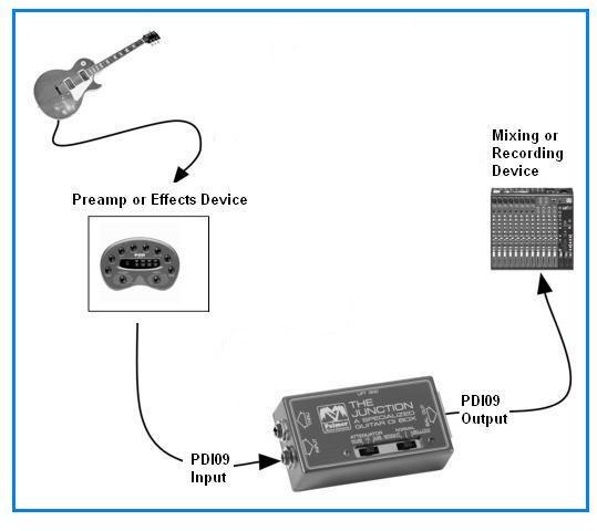 Palmer PDI09 Guitar DI-Box Junction 2
